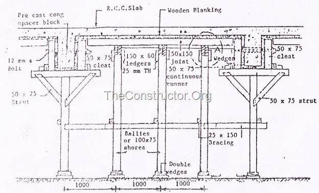 Hình 1 (a): Chi tiết ván khuôn gỗ cho dầm RCC và sàn